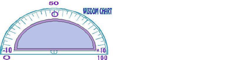 Wisdon Chart